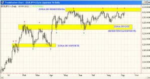 euro-vs-yen-en-base-diaria