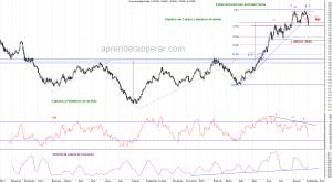 Euro-vs-Dólar-Yen-Diario