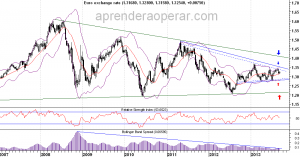 euro-vs-us-dolar-semanal