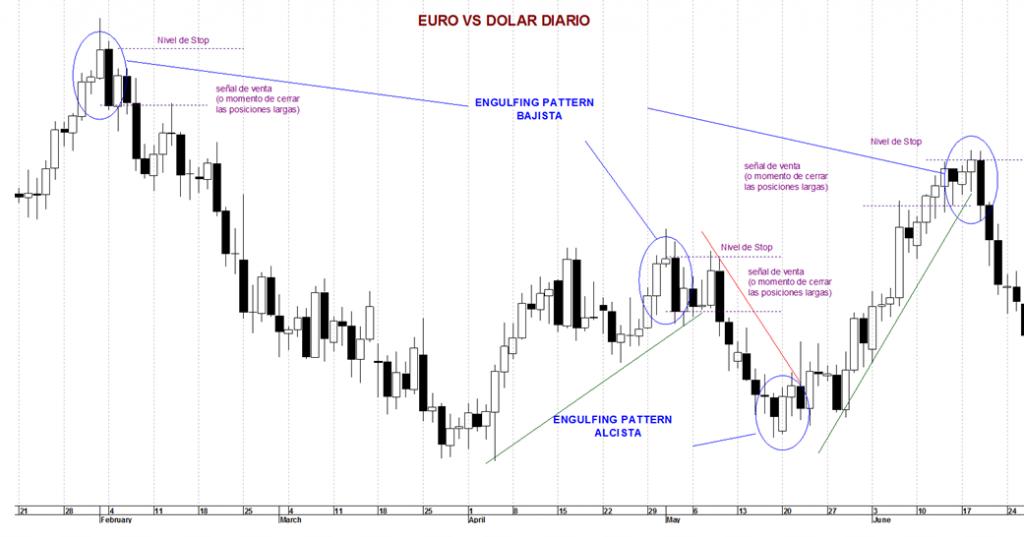 Bearish Engulfing Pattern en el Euro/Dólar. Pinchar para agrandar.