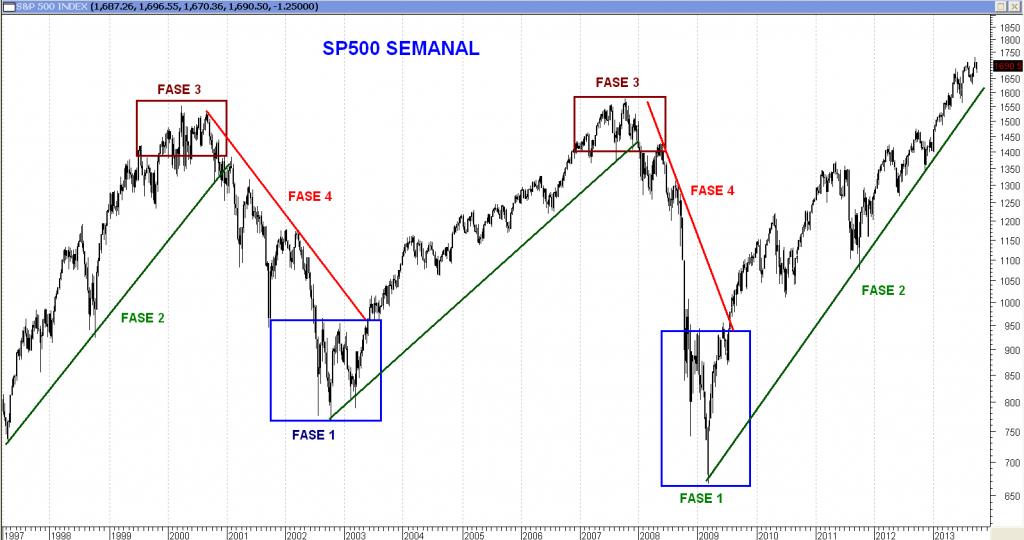 Fases del Mercado(SP500)