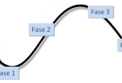 Conoce las 4 fases del mercado que todo inversor debe identificar