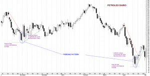 Piercing Pattern en el Gráfico diario del Petróleo