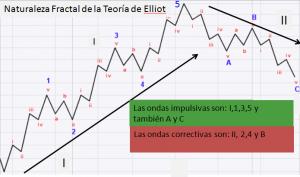 Elliot Wave 6
