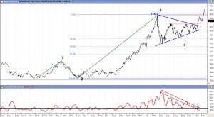 Análisis Técnico del gráfico del Nikkei 225. Pinchar para agrandar.