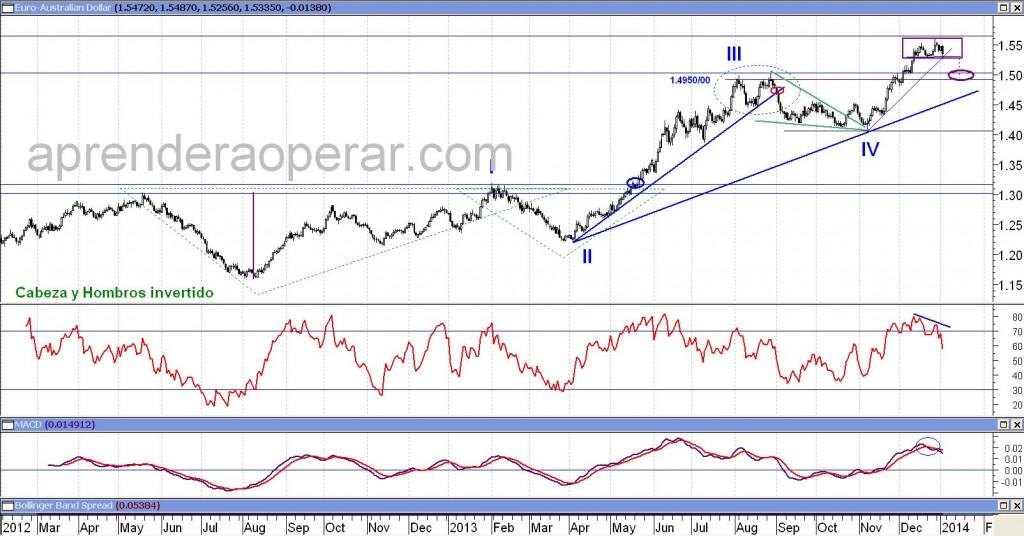 Análisis Técnico del Euro contra el Dólar Australiano en base diaria. Pinchar para agrandar.