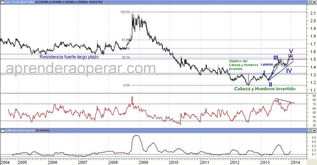 Análisis Técnico sobre el Euro contra Dólar Australiano a nivel semanal. Pinchar para agrandar.