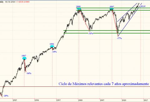 Que pasará con la Bolsa en 2014