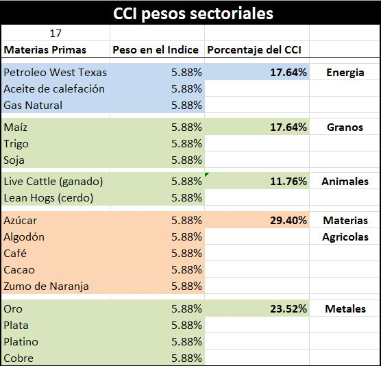 CCI pesos