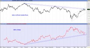 Rusia vs Rublo