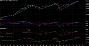 Dow Jones Mensual