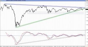 MSCI Emergentes